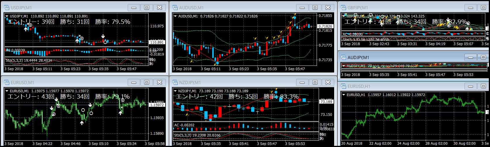 通貨チャートごとにツールを設定していく
