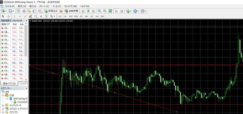 ラインなどを引いて、チャートの動きのパターンをおぼえよう