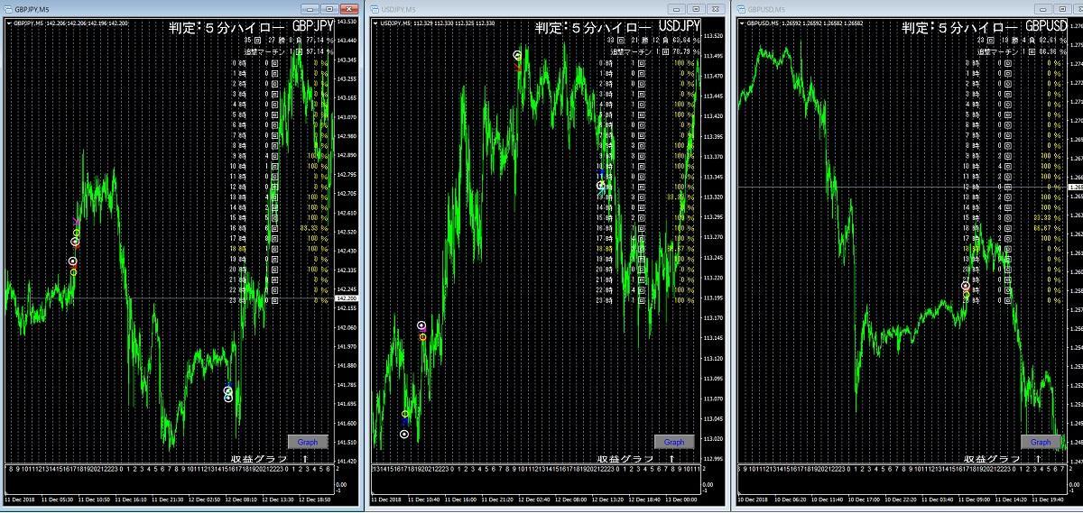 GBP,JPY,USD ボラフィルター調整 ボリバン3.0 (新ロジック)